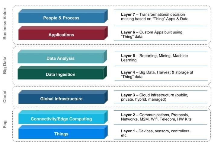 IoT represented by a seven layer architecture Source Download