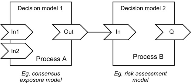 A conceptual dataflow diagram Notes The output variable of process
