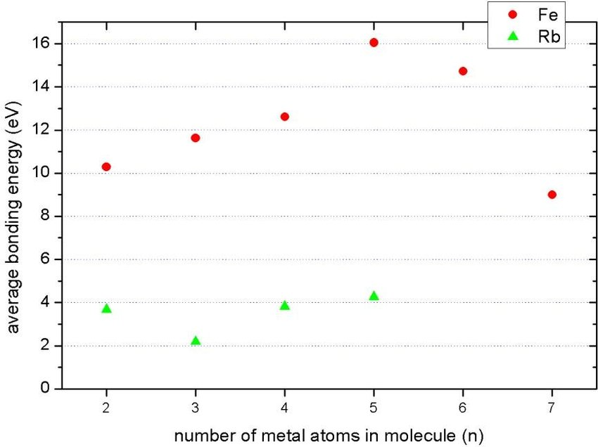 Dependence of the bond energy between the metal atom and cyclic C6 - molecule vs atom