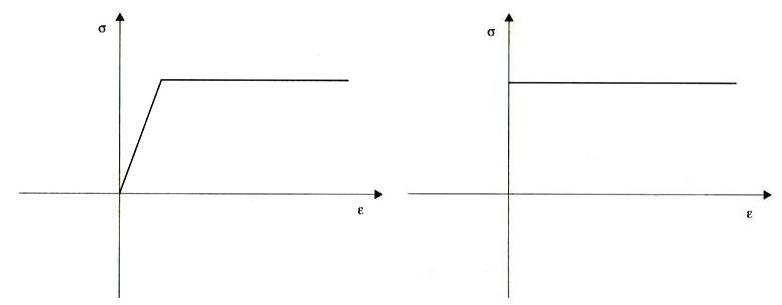 Diagrammi semplificati di comportamento della muratura a) diagramma