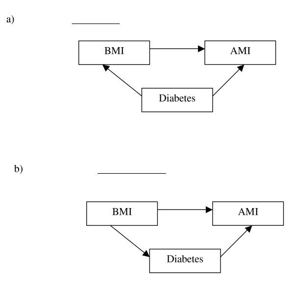 confounding data diagram