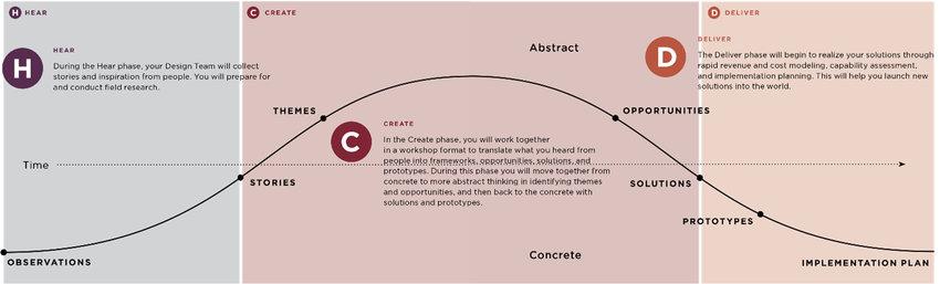 The Human-Centered Design Toolkit 53 Download Scientific Diagram