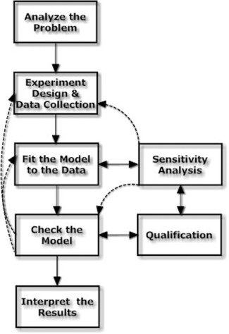 The flow chart and steps of data analysis, sensitivity analysis, the