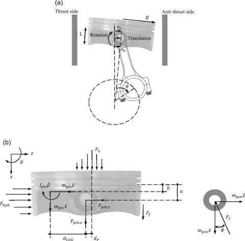 a) Piston secondary motions; (b) Piston and pin free-body diagrams