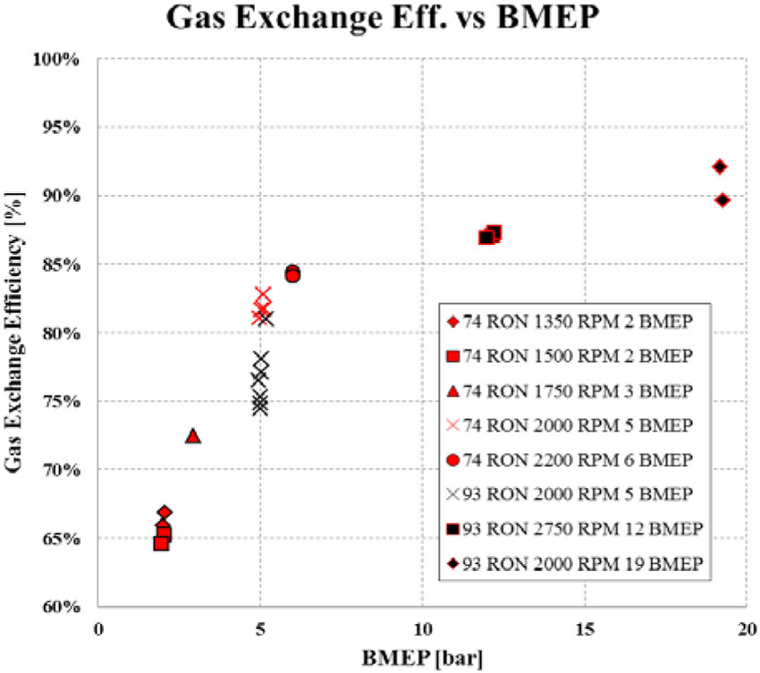 Gas Exchange Efficiency vs BMEP Download Scientific Diagram