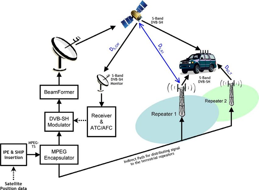 System block diagram showing the satellite gateway to the left of
