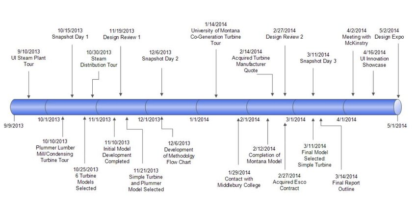 Energy Engineering Project Timeline (as implemented) Download