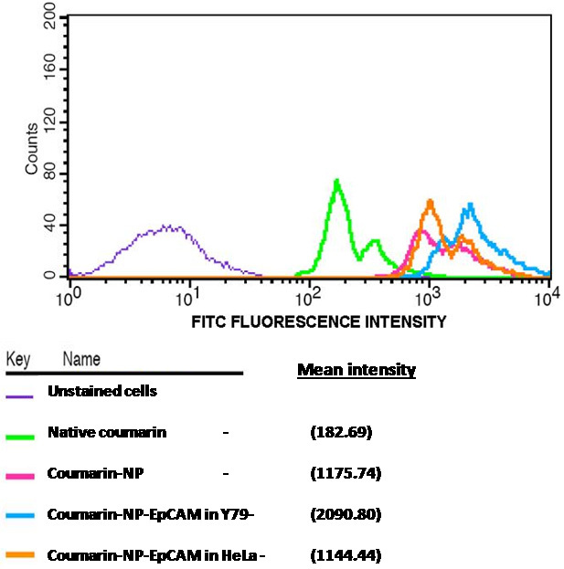 Flow cytometry analysis of uptake of nanoparticles by Y79 cells Flow