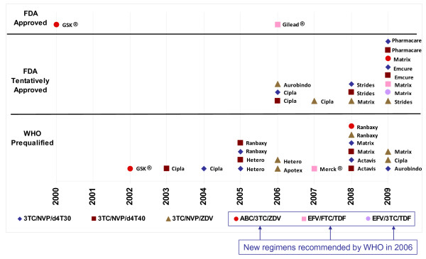 Timeline of WHO Prequalification Programme and US FDA approvals of