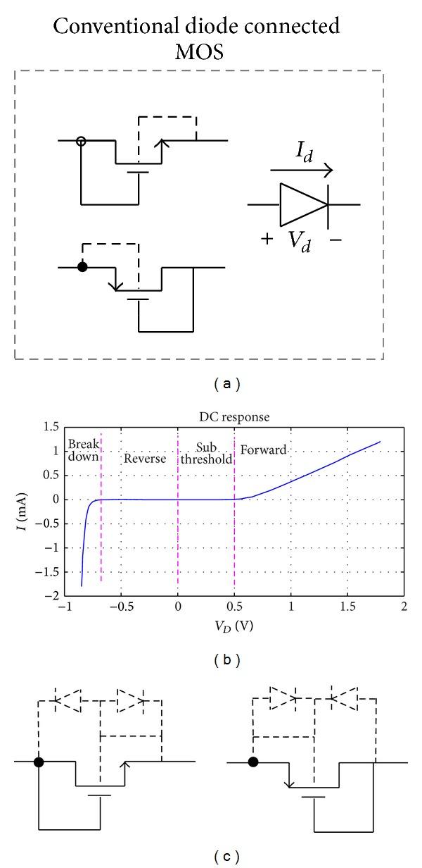 Simulation results for 018 μm TSMC process and W/L \u003d 2 μm/018 μm - mos transistor