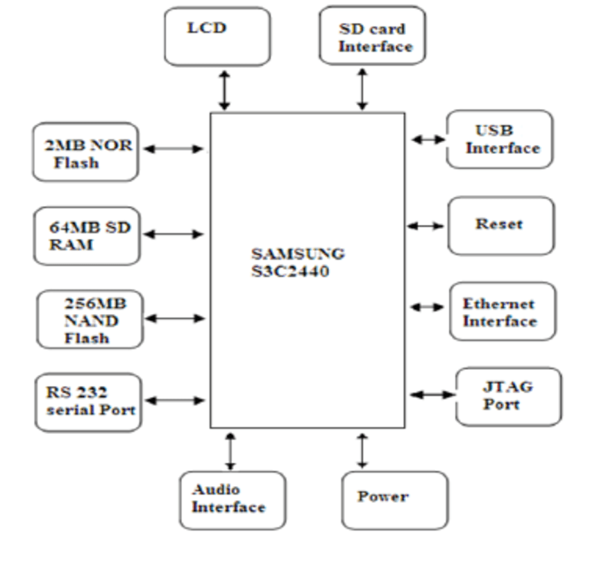9 block diagram