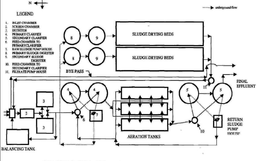 process flow diagram format