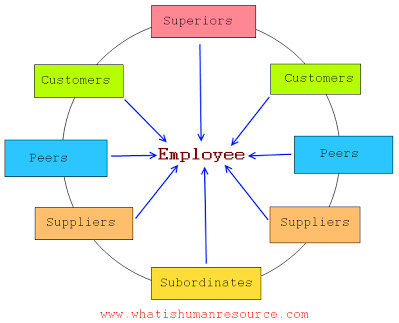 How can I implement a 360 degree performance appraisal system