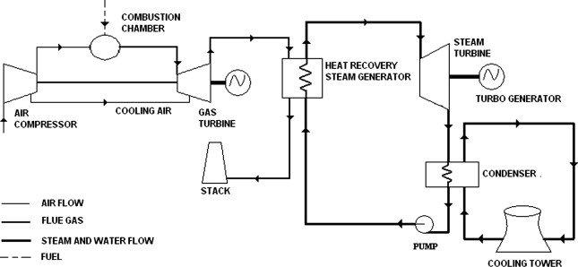 steam power plant process flow diagram