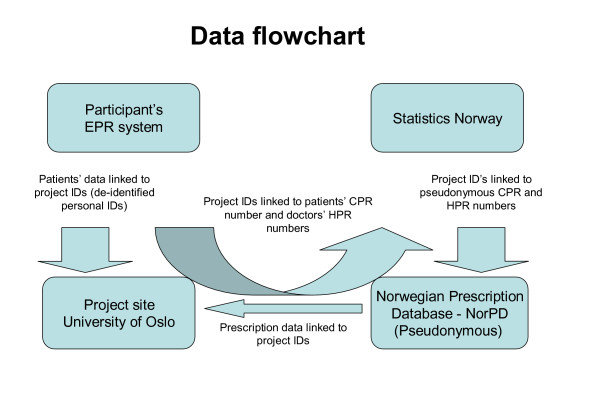 Logistics of data collection Flow-chart of merging process of - Data Flow Chart