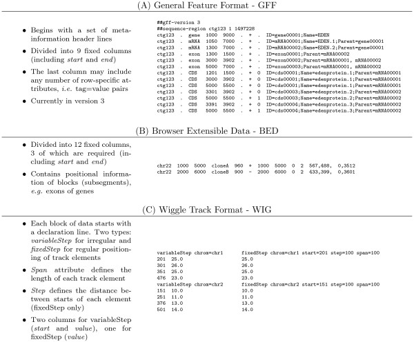 Overview of three common tabular formats A) Generic Feature Format