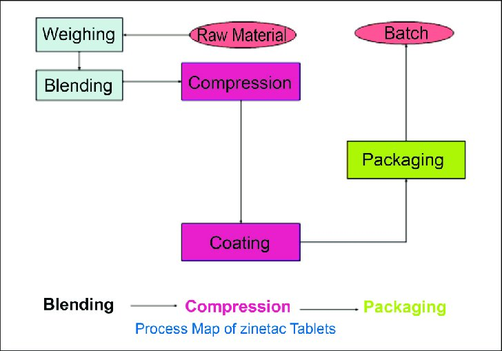 Process map of the RHCL tablet Download Scientific Diagram
