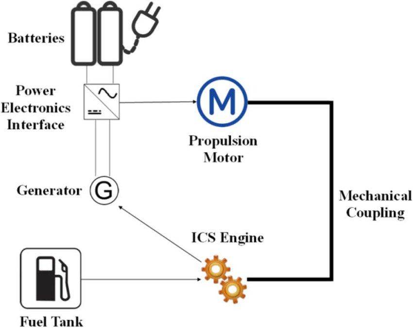 hybrid engine diagram power of a train