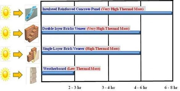 Heat flow through different house envelopes Download Scientific