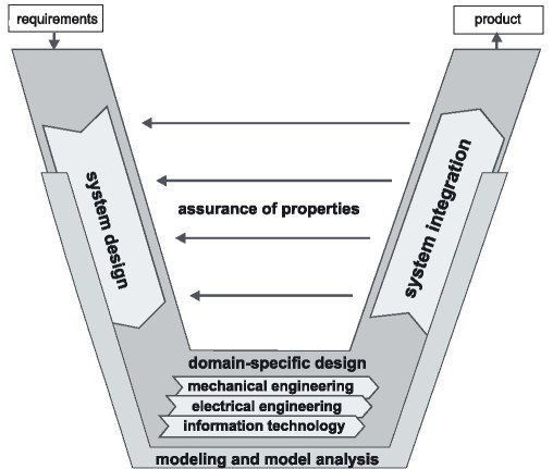 3 The V-Model of the mechatronic product development process