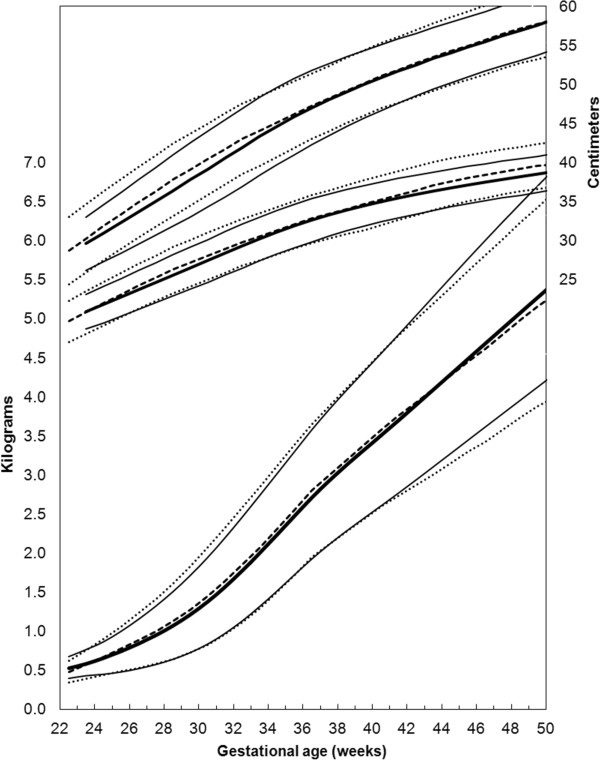 Comparison of the revised growth chart for girls (solid curves) and