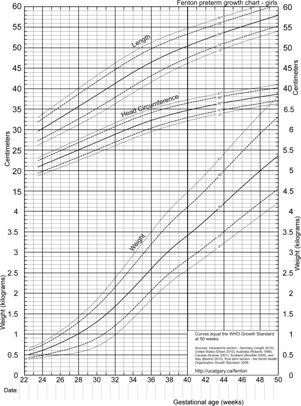 Revised growth chart for girls Download Scientific Diagram - boys growth chart
