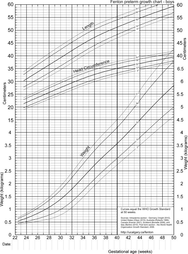 Revised growth chart for boys Download Scientific Diagram