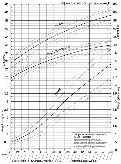 A new fetal-infant growth chart for preterm infants developed