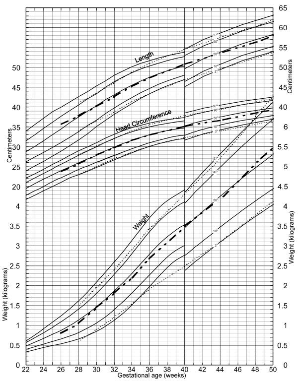 The dotted curves are Babson and Benda\u0027s 1976 fetal-infant growth - babies growth chart