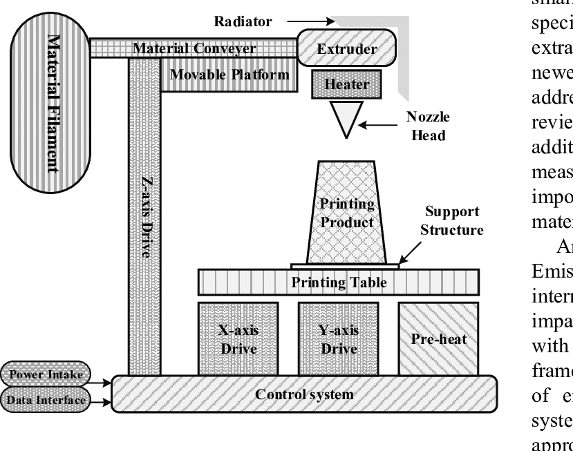 diagram of printing machine also with 3d printer diagram