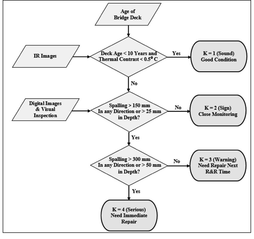 data flow diagram if else