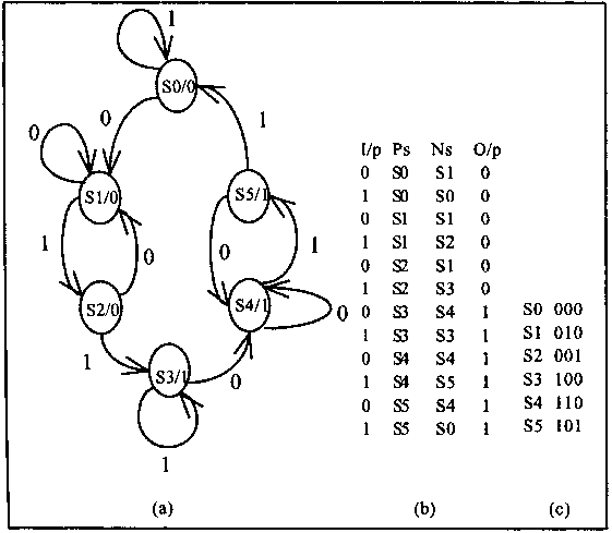 figure 4 state diagram of the sequence detector with transitions