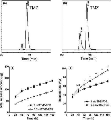 High-performance liquid chromatography (HPLC) of the temozolomide