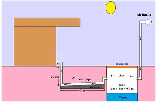 Schematic diagram of underground air cooling system Download