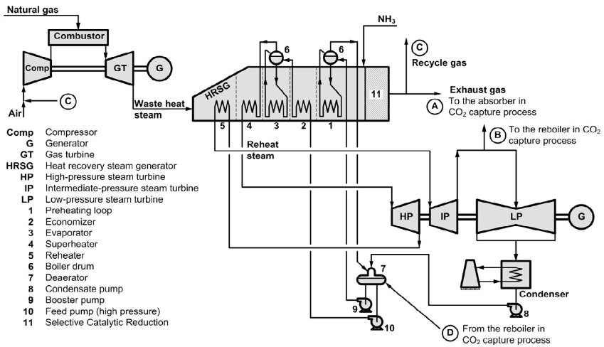 gas power plant schematic diagram