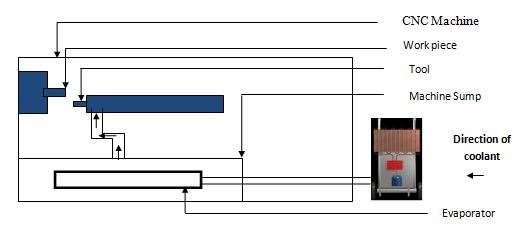 Schematic for cooling system set-up Download Scientific Diagram