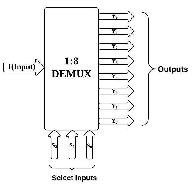 figure 1 1by4 demultiplexer block diagram