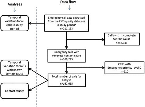 Flowchart for data collection process Download Scientific Diagram - Data Flow Chart