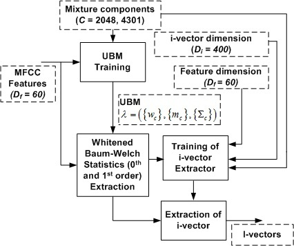 Block diagram showing different stages of I-vector extraction