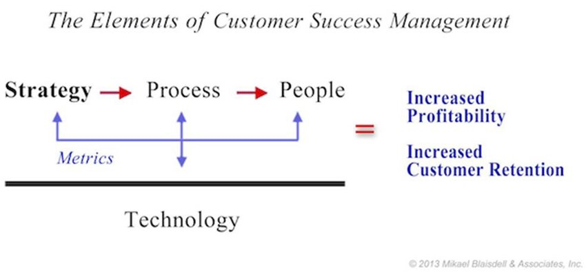 The elements of Customer Success Management Source Definition