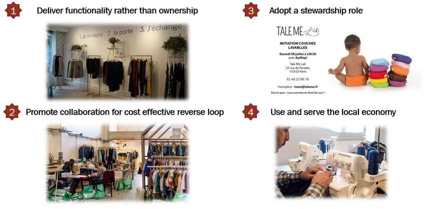 The four actions framework of circular economy for retailers