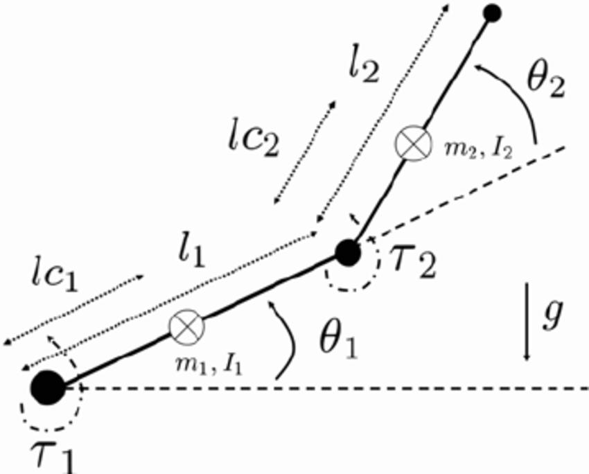 torque moment diagram