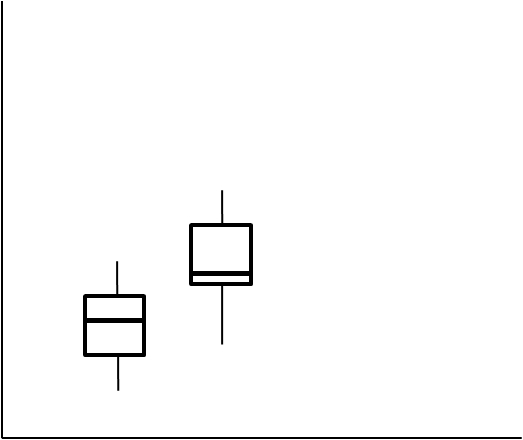 Does the fact that the median of a sample in a box-whisker-plot lies