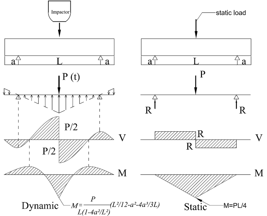 shear force diagram car tuning