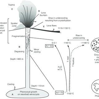 lava schematic diagram