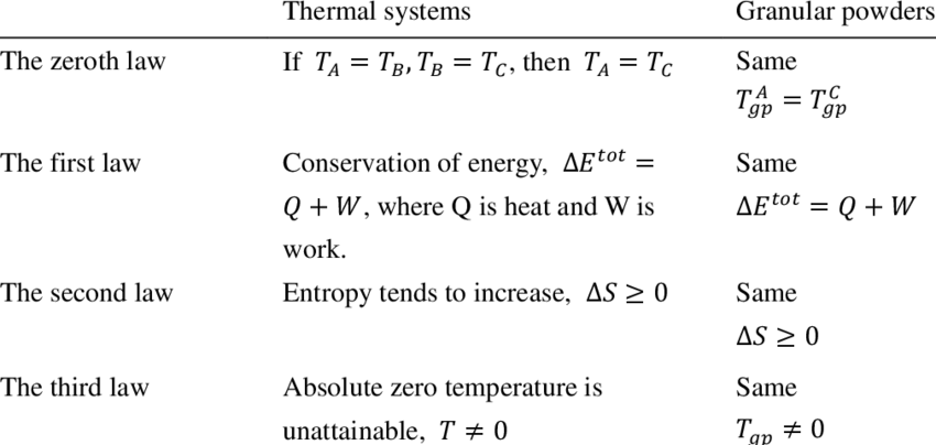 Four Laws Of Thermodynamics In Thermal Systems And