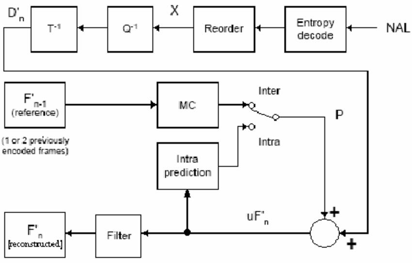 h.264 decoder block diagram explanation