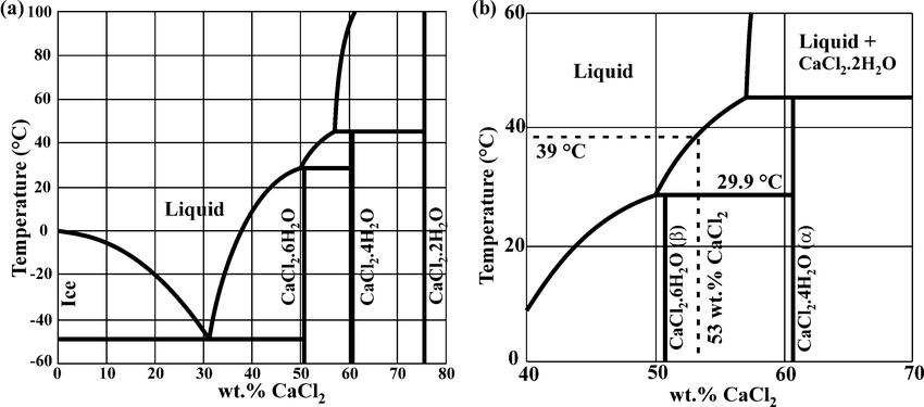 h2o phase diagram