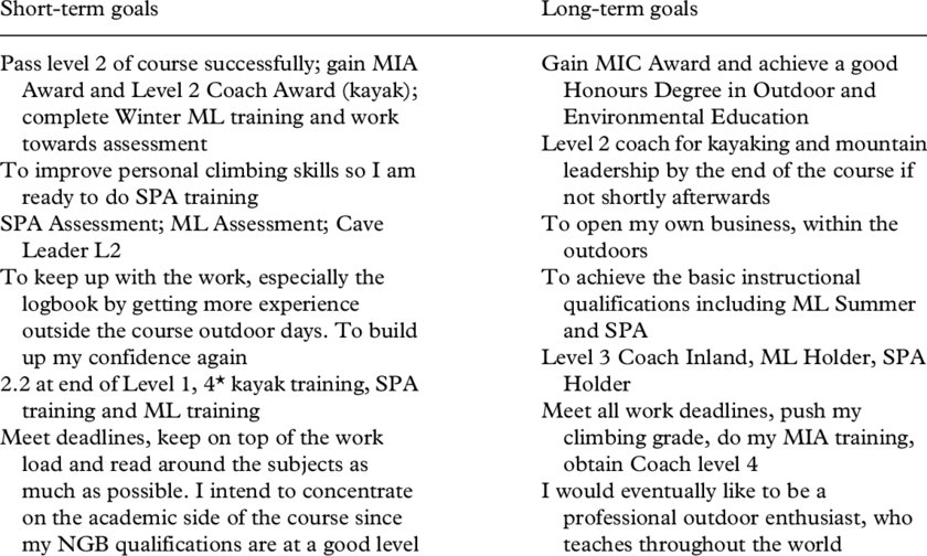 Examples of short-and long-term goals as stated by students at the
