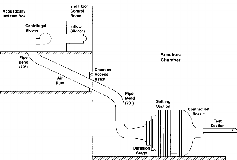 schematic view of the wind tunnel